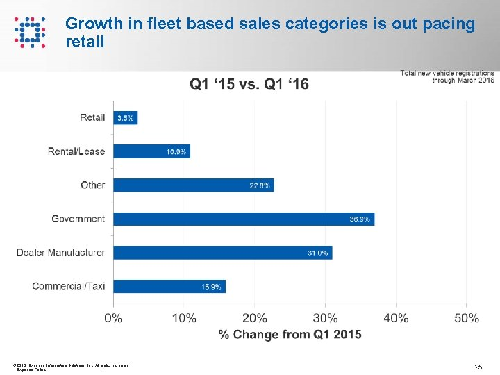 Growth in fleet based sales categories is out pacing retail © 2016 Experian Information