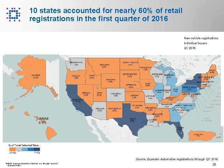 10 states accounted for nearly 60% of retail registrations in the first quarter of