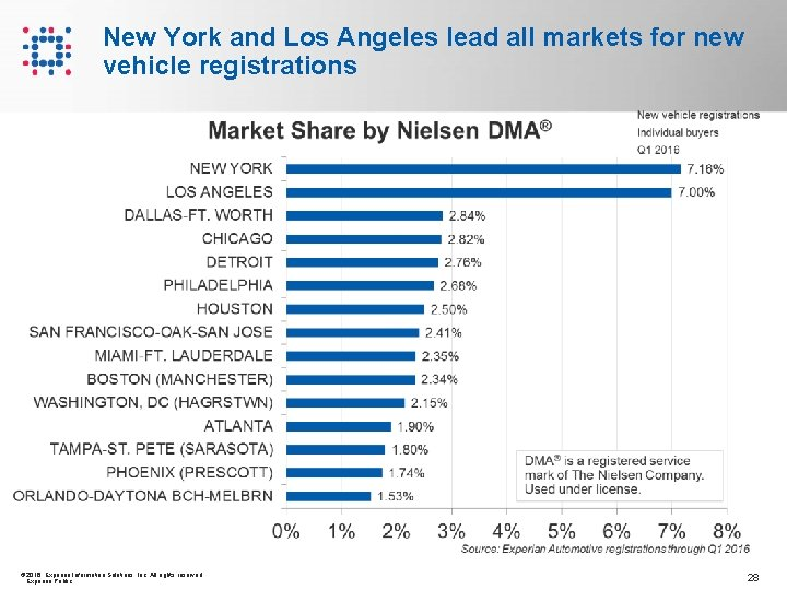 New York and Los Angeles lead all markets for new vehicle registrations © 2016