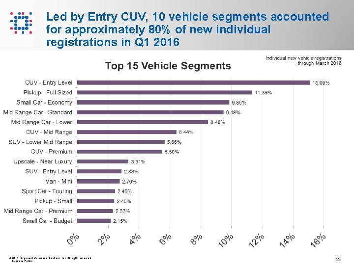 Led by Entry CUV, 10 vehicle segments accounted for approximately 80% of new individual