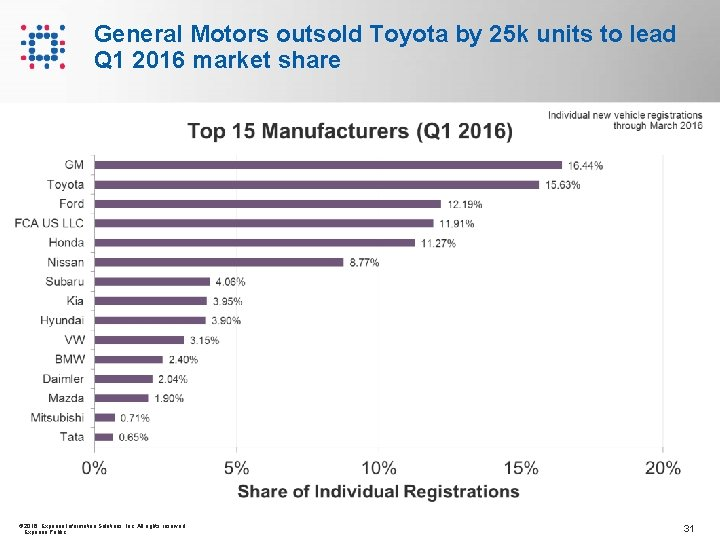 General Motors outsold Toyota by 25 k units to lead Q 1 2016 market