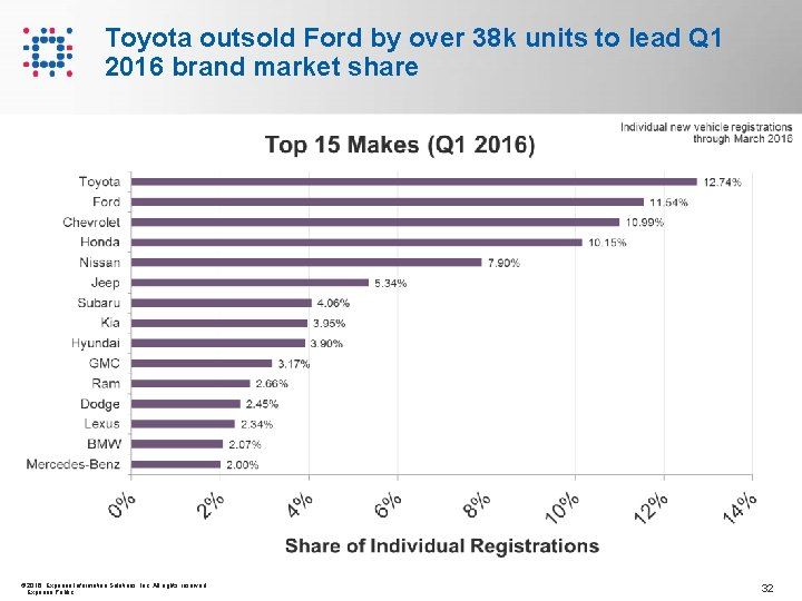Toyota outsold Ford by over 38 k units to lead Q 1 2016 brand
