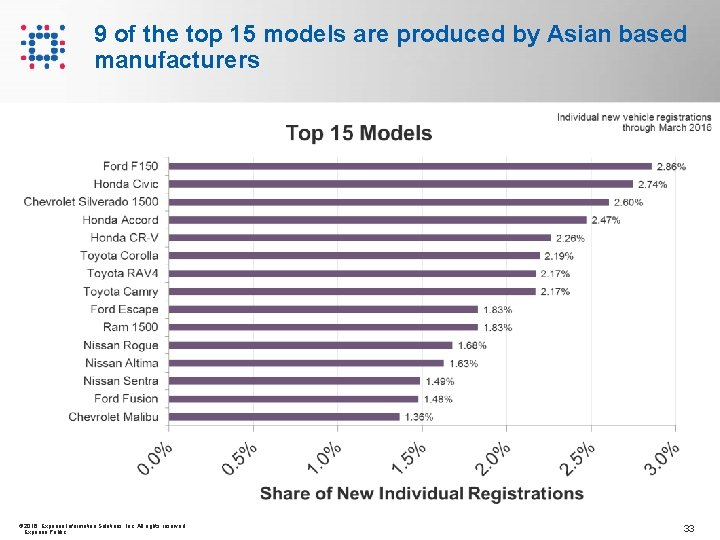 9 of the top 15 models are produced by Asian based manufacturers © 2016
