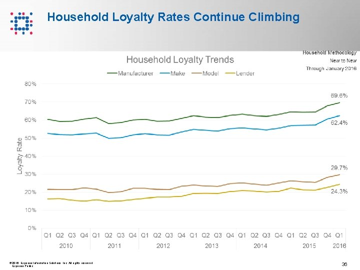 Household Loyalty Rates Continue Climbing © 2016 Experian Information Solutions, Inc. All rights reserved.