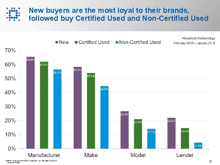 New buyers are the most loyal to their brands, followed buy Certified Used and