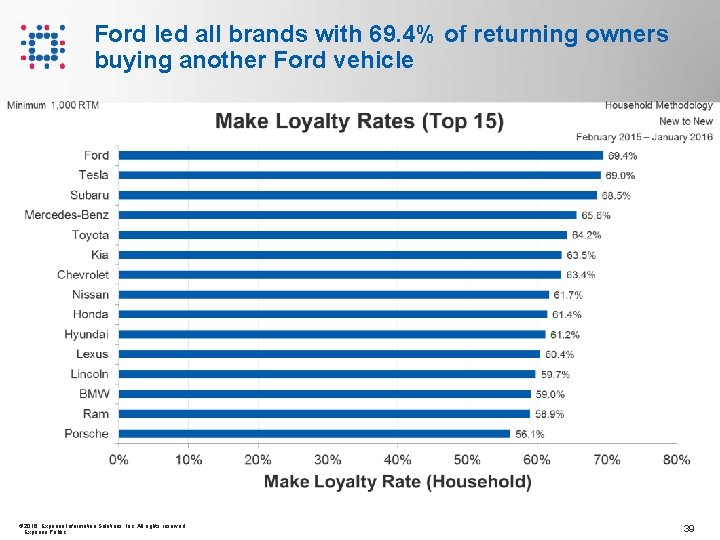 Ford led all brands with 69. 4% of returning owners buying another Ford vehicle