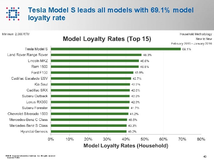 Tesla Model S leads all models with 69. 1% model loyalty rate © 2016