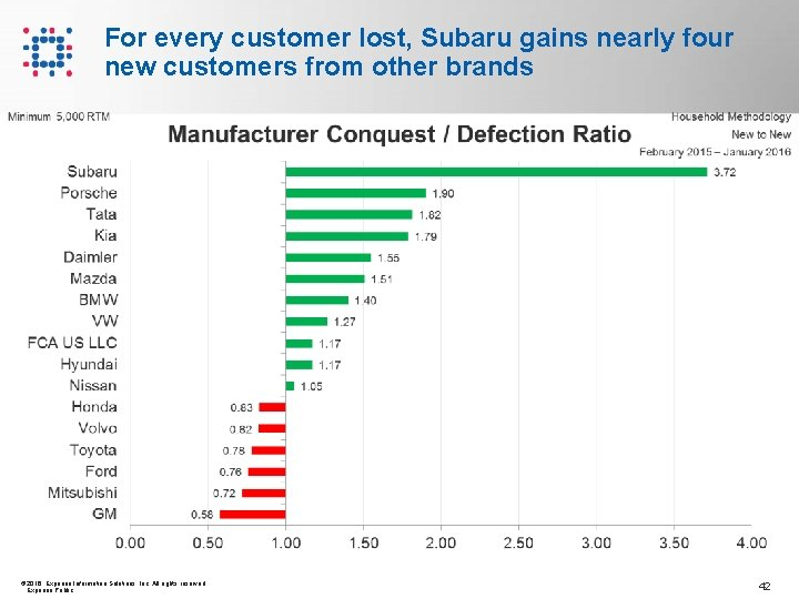 For every customer lost, Subaru gains nearly four new customers from other brands ©