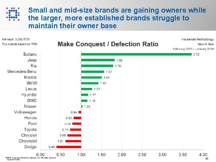 Small and mid-size brands are gaining owners while the larger, more established brands struggle