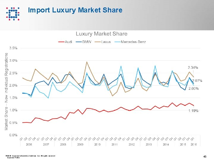 Import Luxury Market Share © 2016 Experian Information Solutions, Inc. All rights reserved. Experian