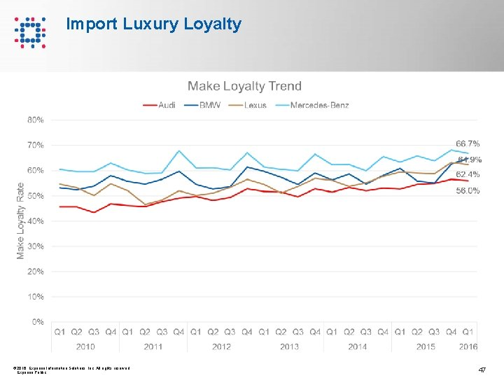 Import Luxury Loyalty © 2016 Experian Information Solutions, Inc. All rights reserved. Experian Public.