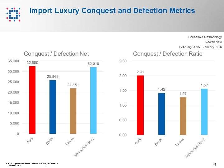 Import Luxury Conquest and Defection Metrics © 2016 Experian Information Solutions, Inc. All rights
