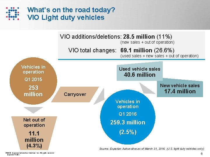 What's on the road today? VIO Light duty vehicles VIO additions/deletions: 28. 5 million