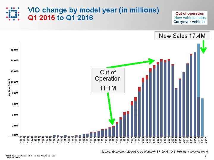 VIO change by model year (in millions) Q 1 2015 to Q 1 2016
