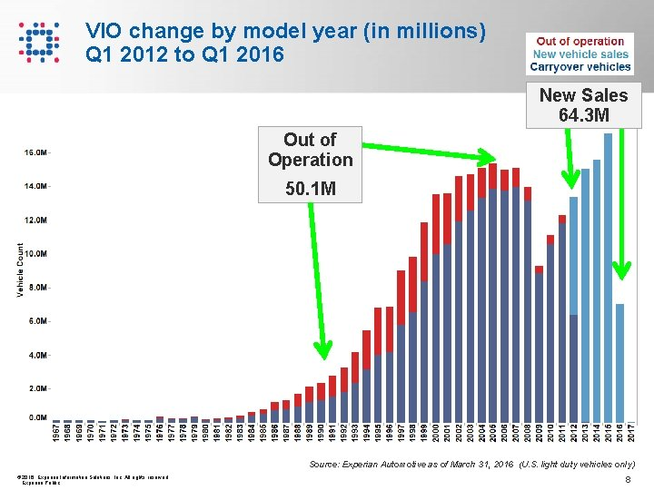 VIO change by model year (in millions) Q 1 2012 to Q 1 2016