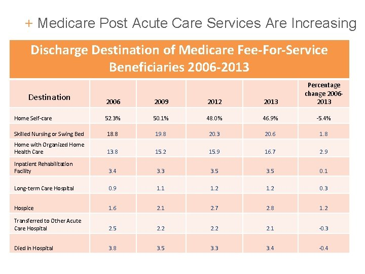 + Medicare Post Acute Care Services Are Increasing Discharge Destination of Medicare Fee-For-Service Beneficiaries