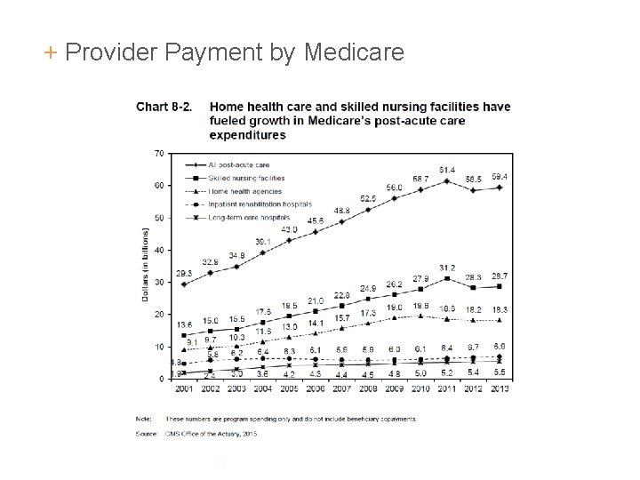 + Provider Payment by Medicare 12