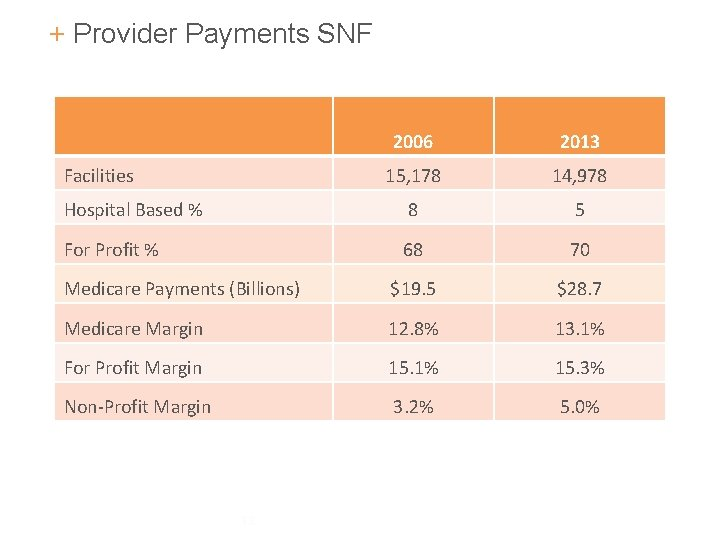 + Provider Payments SNF 2006 2013 15, 178 14, 978 Hospital Based % 8