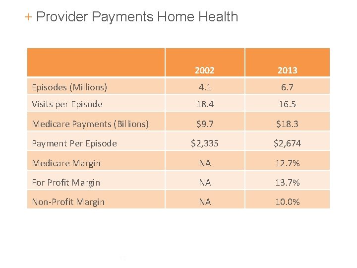 + Provider Payments Home Health 2002 2013 Episodes (Millions) 4. 1 6. 7 Visits