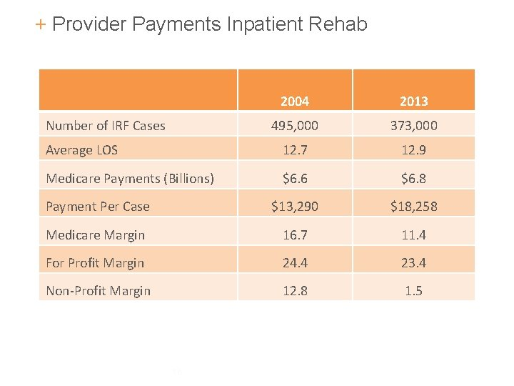 + Provider Payments Inpatient Rehab 2004 2013 495, 000 373, 000 Average LOS 12.