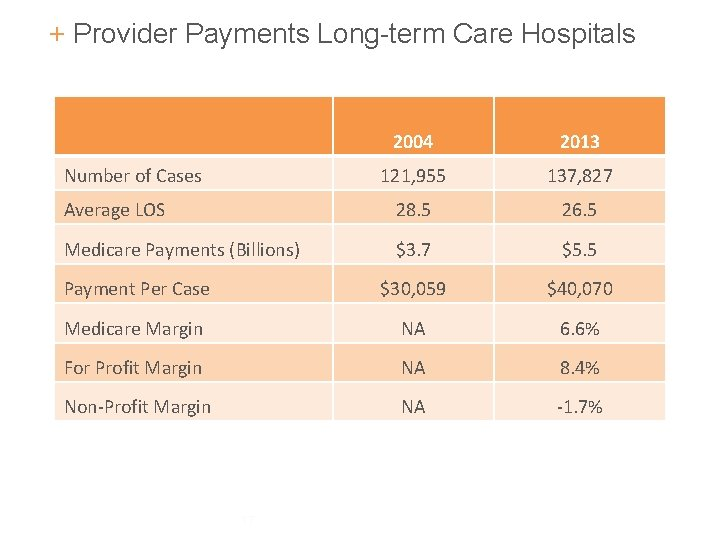 + Provider Payments Long-term Care Hospitals 2004 2013 121, 955 137, 827 Average LOS