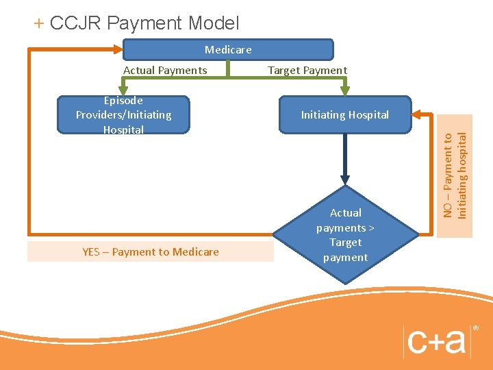 + CCJR Payment Model Medicare Episode Providers/Initiating Hospital YES – Payment to Medicare Target
