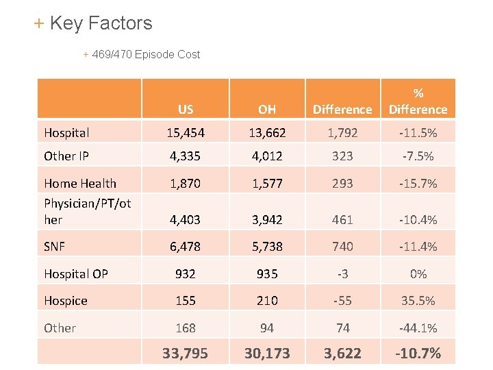 + Key Factors + 469/470 Episode Cost US OH Difference % Difference Hospital 15,