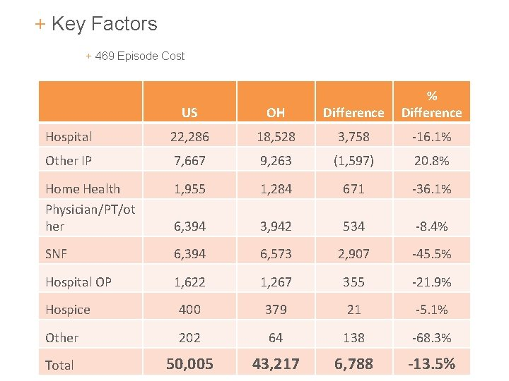 + Key Factors + 469 Episode Cost US OH Difference % Difference Hospital 22,