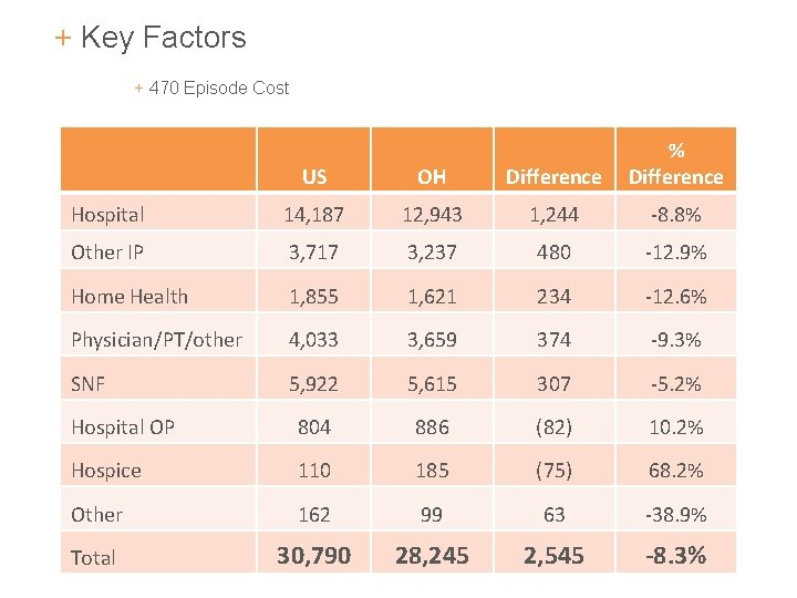 + Key Factors + 470 Episode Cost US OH Difference % Difference Hospital 14,