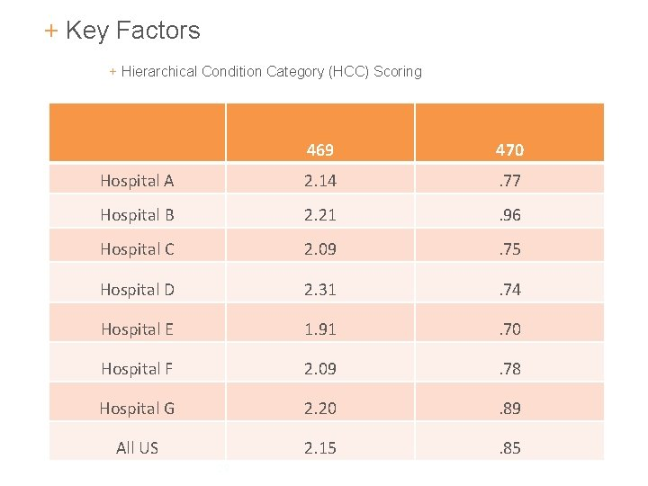 + Key Factors + Hierarchical Condition Category (HCC) Scoring 469 470 Hospital A 2.