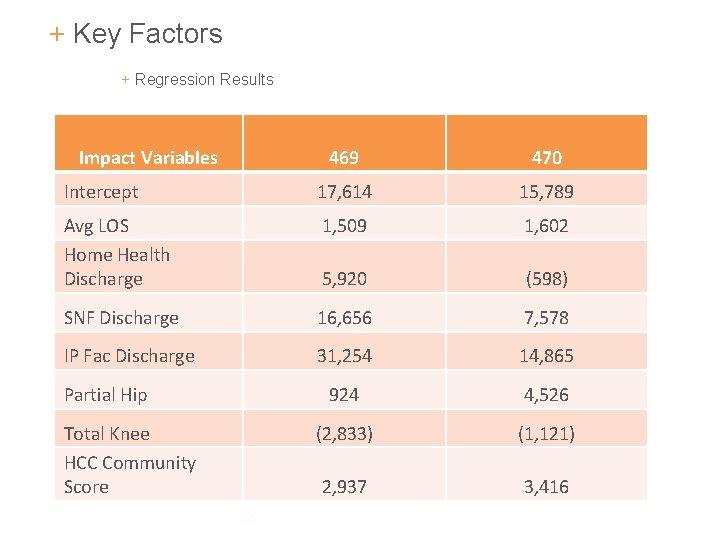 + Key Factors + Regression Results Impact Variables 469 470 Intercept 17, 614 15,