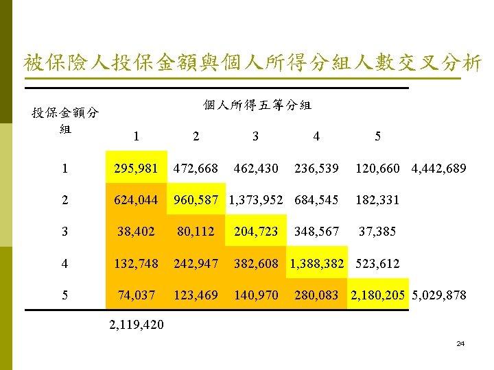 被保險人投保金額與個人所得分組人數交叉分析 投保金額分 組 個人所得五等分組 1 2 3 4 1 295, 981 472, 668 462,
