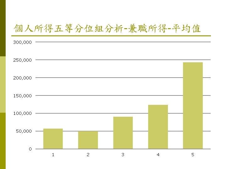 個人所得五等分位組分析-兼職所得-平均值 300, 000 250, 000 200, 000 150, 000 100, 000 50, 000 0