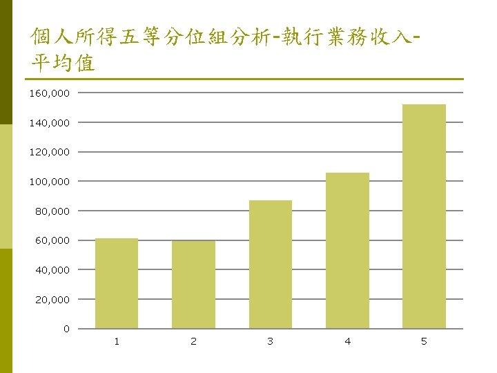 個人所得五等分位組分析-執行業務收入平均值 160, 000 140, 000 120, 000 100, 000 80, 000 60, 000 40,
