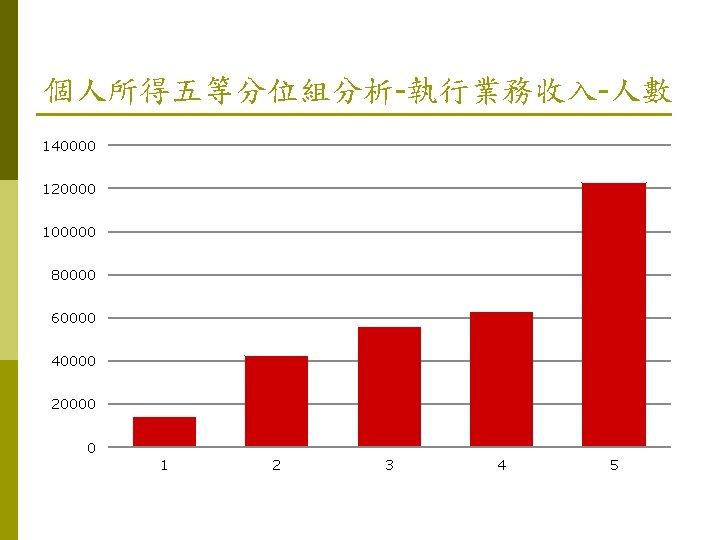 個人所得五等分位組分析-執行業務收入-人數 140000 120000 100000 80000 60000 40000 20000 0 1 2 3 4 5
