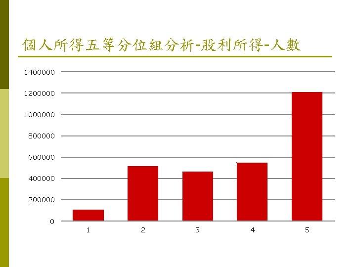 個人所得五等分位組分析-股利所得-人數 1400000 1200000 1000000 800000 600000 400000 200000 0 1 2 3 4 5