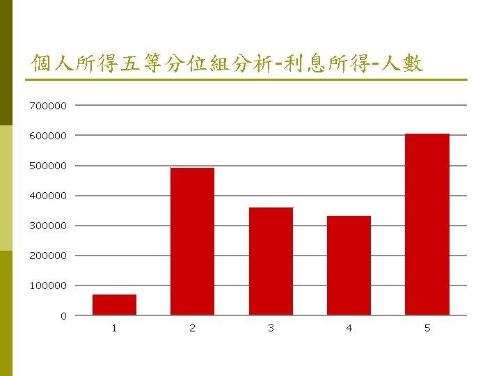 個人所得五等分位組分析-利息所得-人數 700000 600000 500000 400000 300000 200000 100000 0 1 2 3 4 5
