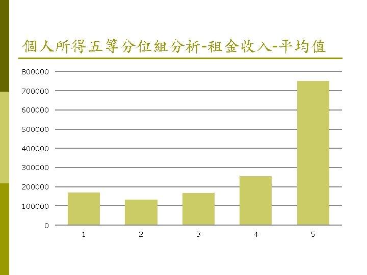 個人所得五等分位組分析-租金收入-平均值 800000 700000 600000 500000 400000 300000 200000 100000 0 1 2 3 4