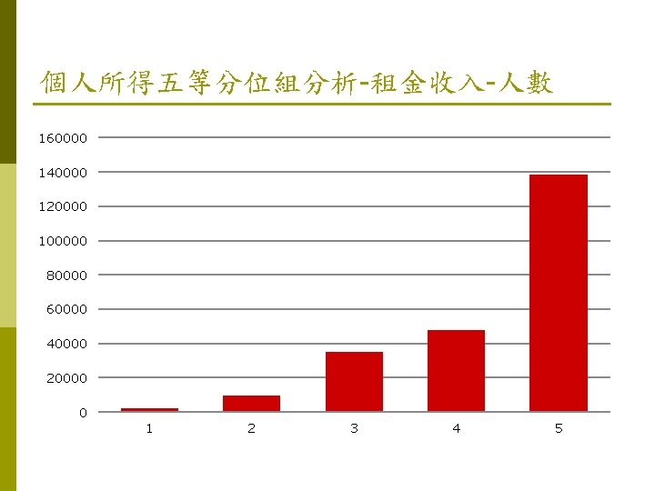 個人所得五等分位組分析-租金收入-人數 160000 140000 120000 100000 80000 60000 40000 20000 0 1 2 3 4