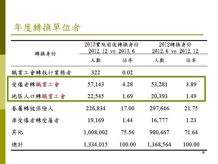 年度轉換單位者 轉換身份 2013實施前後轉換身份 2012. 12 vs 2013. 6 2012轉換身份 2012. 6 vs 2012. 12