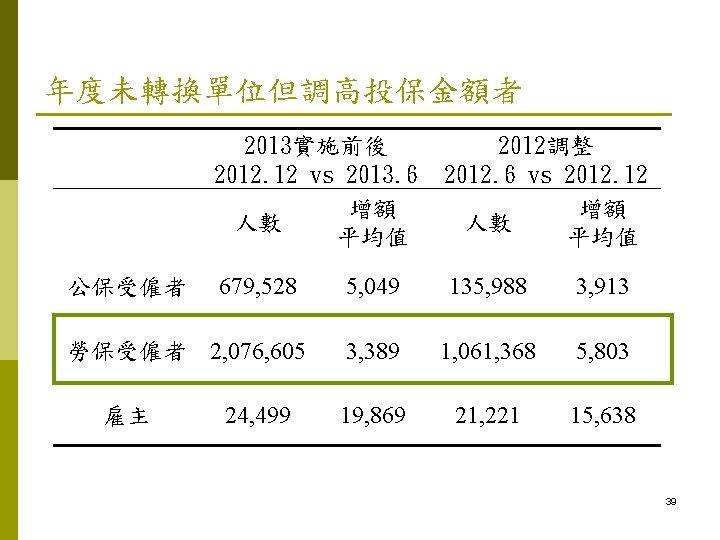 年度未轉換單位但調高投保金額者   公保受僱者 2013實施前後 2012. 12 vs 2013. 6 增額 人數 平均值 2012調整 2012.