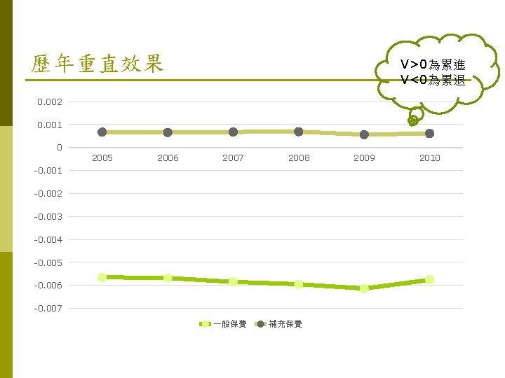 歷年重直效果 V>0為累進 V<0為累退 0. 002 0. 001 0 2005 2006 2007 2008 -0. 001