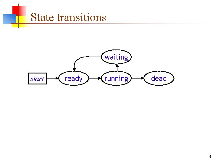 State transitions waiting start ready running dead 8