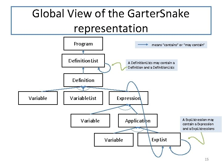 """Global View of the Garter. Snake representation Program means """"contains"""" or """"may contain"""" Definition."""