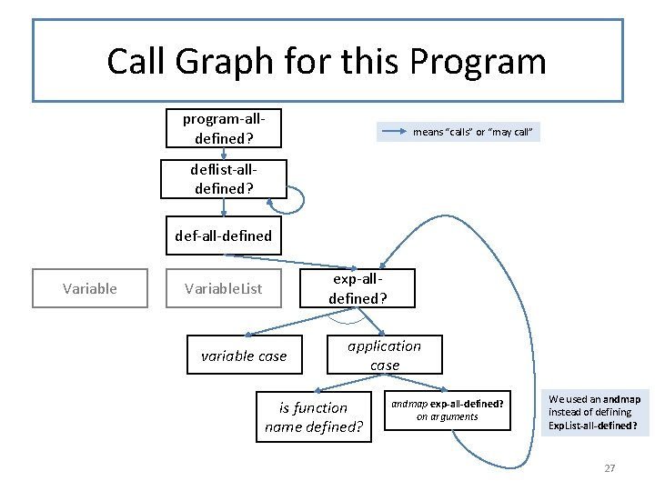 """Call Graph for this Program program-alldefined? means """"calls"""" or """"may call"""" deflist-alldefined? def-all-defined Variable"""