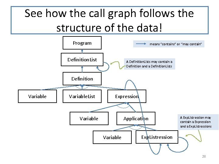 """See how the call graph follows the structure of the data! Program means """"contains"""""""