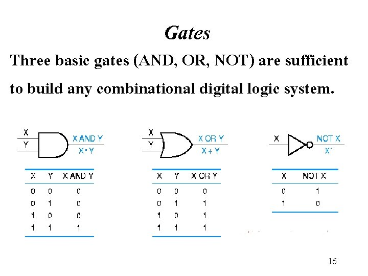 Gates Three basic gates (AND, OR, NOT) are sufficient to build any combinational digital