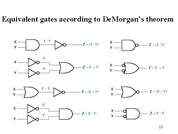 Equivalent gates according to De. Morgan's theorem 19
