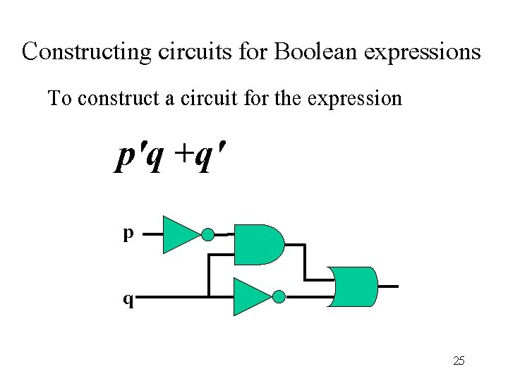 Constructing circuits for Boolean expressions To construct a circuit for the expression p'q +q'