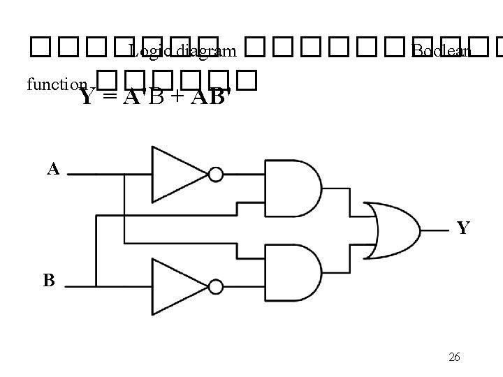 ������� Logic diagram ����� Boolean function ������ Y = A'B + AB' A Y
